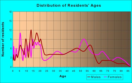 Age and Sex of Residents in zip code 35460