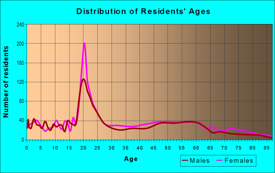Age and Sex of Residents in zip code 35470