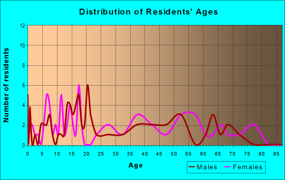 Age and Sex of Residents in zip code 35477