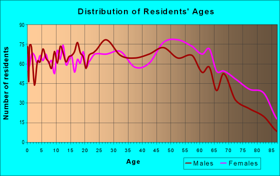 Age and Sex of Residents in zip code 35501