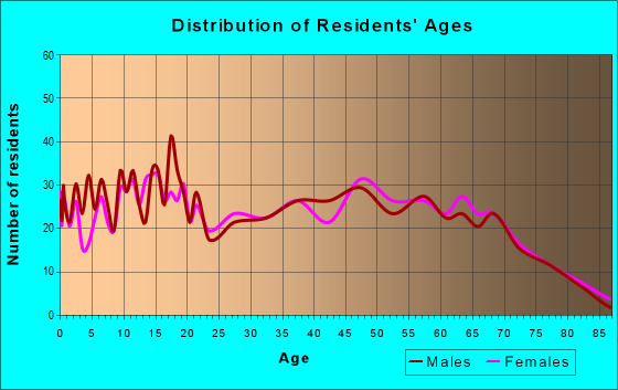 Age and Sex of Residents in zip code 35546