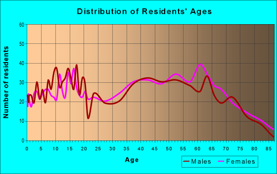 Age and Sex of Residents in zip code 35549