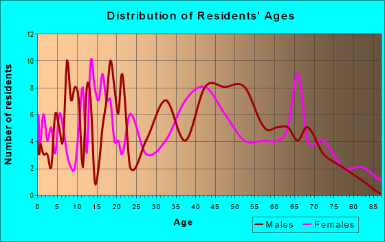 Age and Sex of Residents in zip code 35571