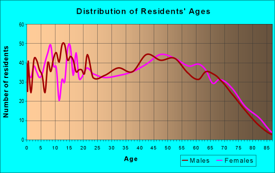 Age and Sex of Residents in zip code 35581