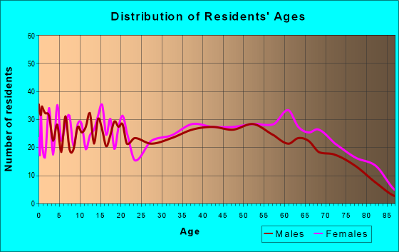 Age and Sex of Residents in zip code 35582
