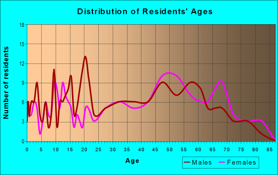Age and Sex of Residents in zip code 35587