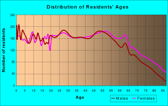 Age and Sex of Residents in zip code 35611