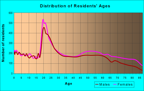Age and Sex of Residents in zip code 35630