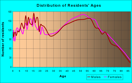 Age and Sex of Residents in zip code 35633
