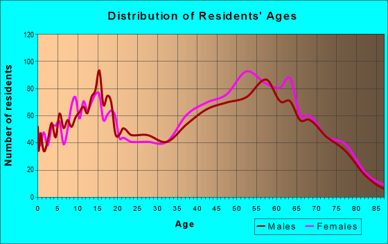 Age and Sex of Residents in zip code 35634