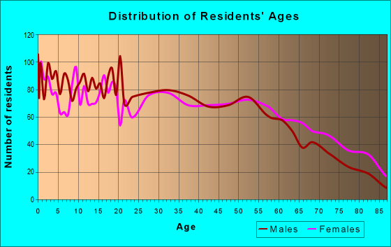 Age and Sex of Residents in zip code 35653