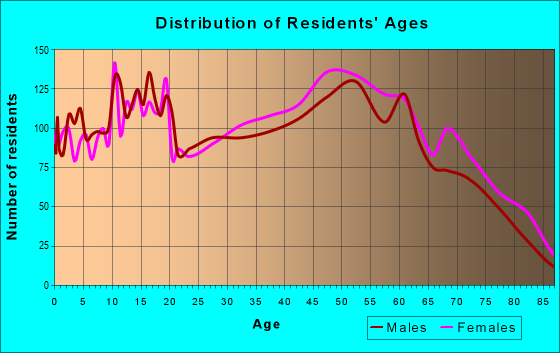 Age and Sex of Residents in zip code 35661