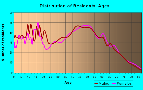 Age and Sex of Residents in zip code 35673