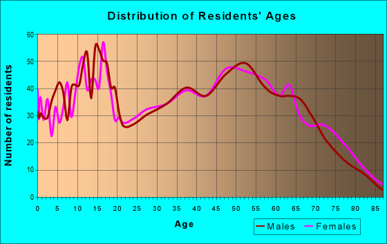 Age and Sex of Residents in zip code 35747