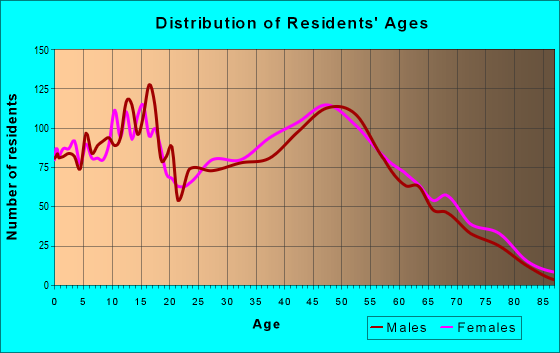 Age and Sex of Residents in zip code 35750