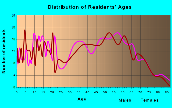 Age and Sex of Residents in zip code 35752