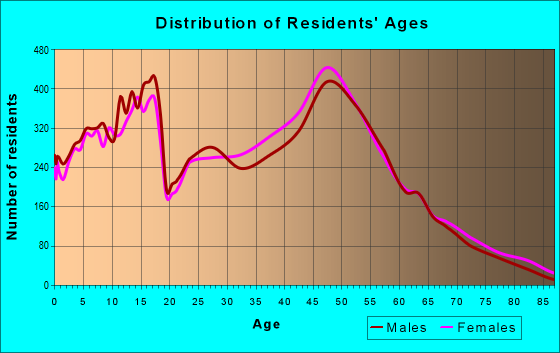 Age and Sex of Residents in zip code 35758