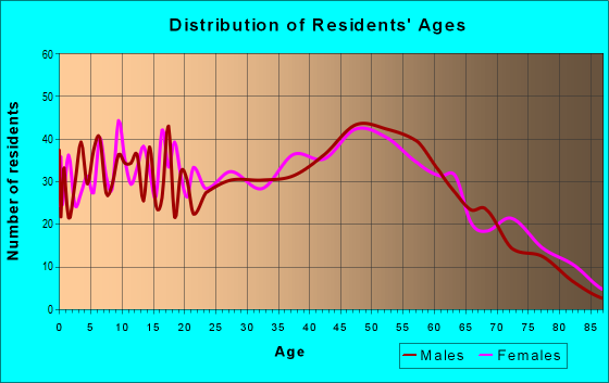 Age and Sex of Residents in zip code 35760
