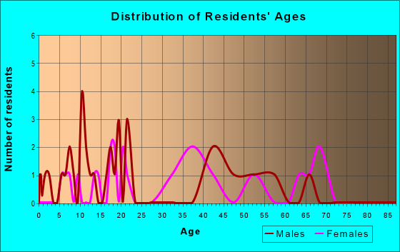 Age and Sex of Residents in zip code 35766