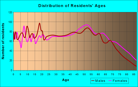 Age and Sex of Residents in zip code 35768