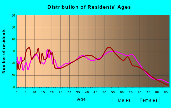Age and Sex of Residents in zip code 35771