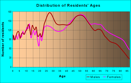 Age and Sex of Residents in zip code 35801