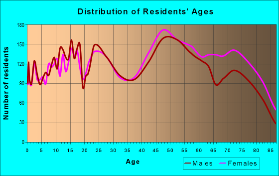 Age and Sex of Residents in zip code 35802