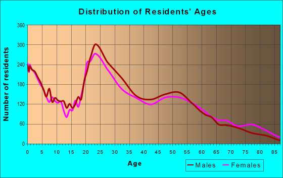 Age and Sex of Residents in zip code 35805