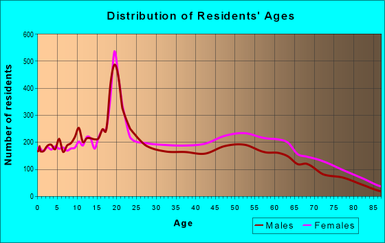 Age and Sex of Residents in zip code 35810