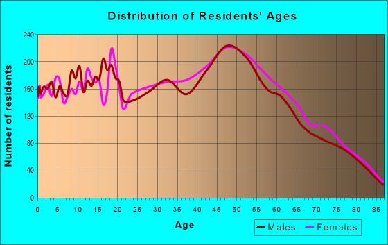 Age and Sex of Residents in zip code 35811