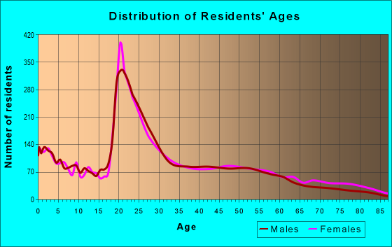Age and Sex of Residents in zip code 35816