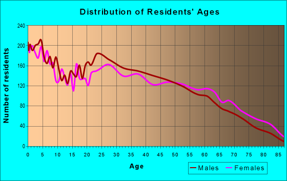 Age and Sex of Residents in zip code 35950