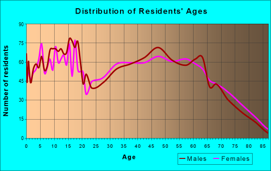Age and Sex of Residents in zip code 35956