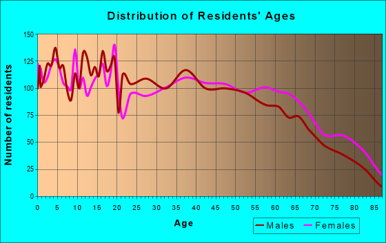Age and Sex of Residents in zip code 35957