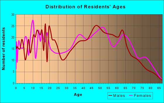 Age and Sex of Residents in zip code 35973