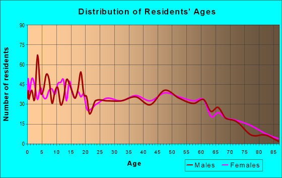 Age and Sex of Residents in zip code 35980