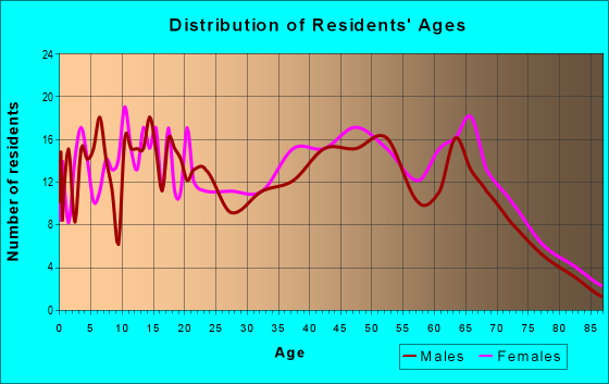 Age and Sex of Residents in zip code 35981