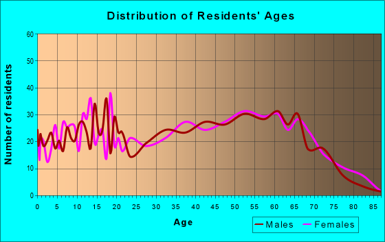 Age and Sex of Residents in zip code 35983