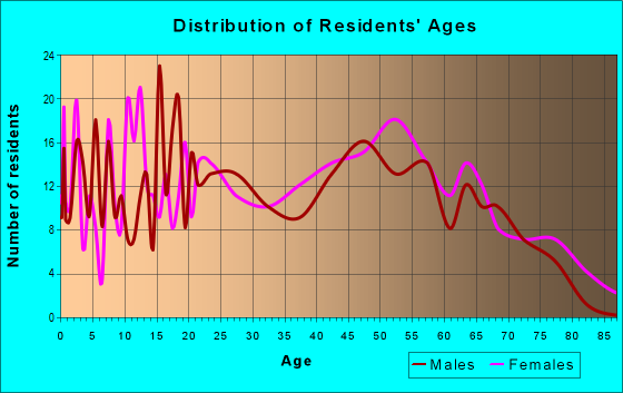 Age and Sex of Residents in zip code 36003