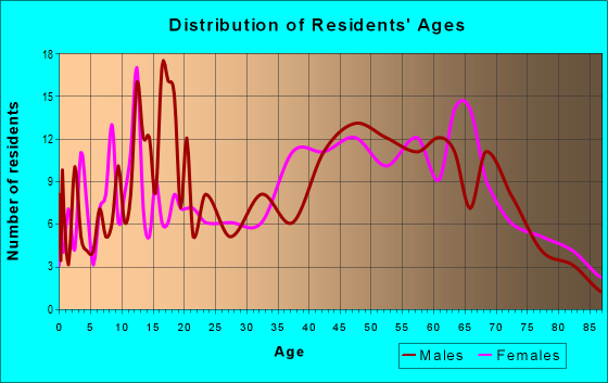 Age and Sex of Residents in zip code 36005