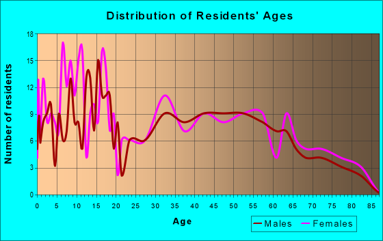 Age and Sex of Residents in zip code 36006