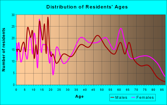 Age and Sex of Residents in zip code 36009