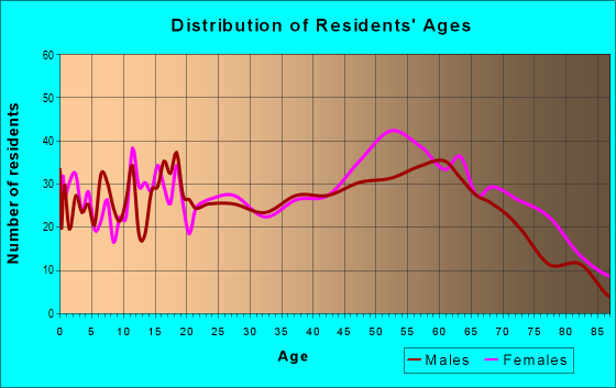 Age and Sex of Residents in zip code 36010