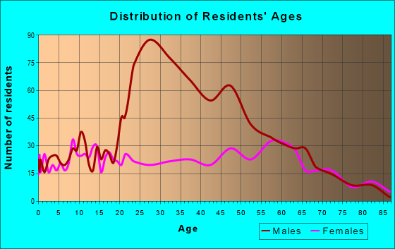 Age and Sex of Residents in zip code 36016