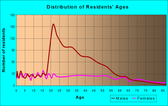 Age and Sex of Residents in zip code 36025