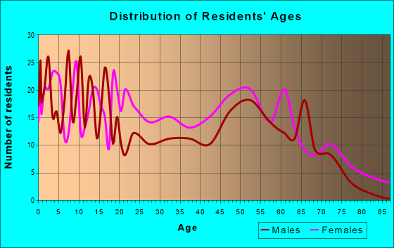 Age and Sex of Residents in zip code 36032