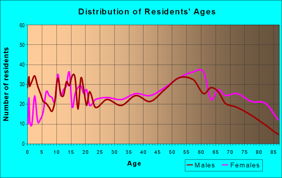 Age and Sex of Residents in zip code 36033