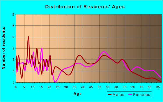 Age and Sex of Residents in zip code 36034