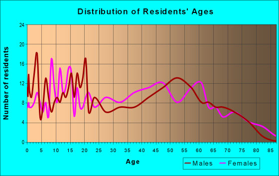 Age and Sex of Residents in zip code 36046