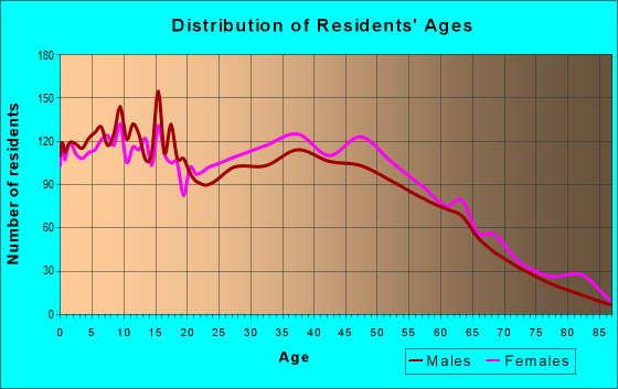 Age and Sex of Residents in zip code 36054